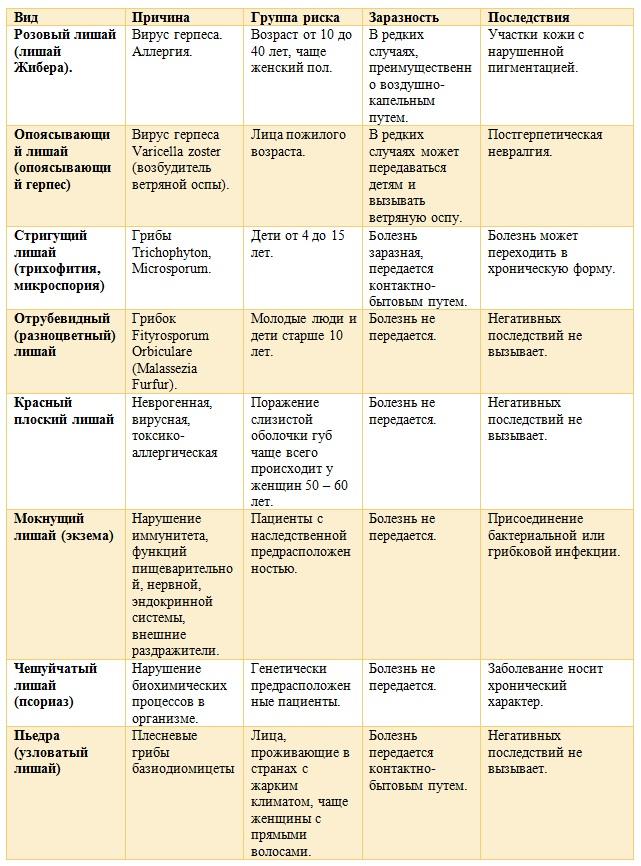 Стригущий лишай у детей: виды, симптомы, лечение, фото